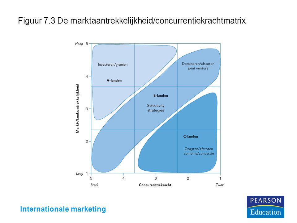 Figuur 7.3 De marktaantrekkelijkheid/concurrentiekrachtmatrix