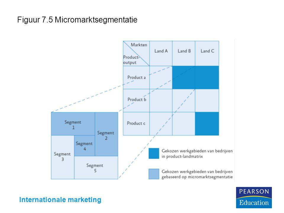 Figuur 7.5 Micromarktsegmentatie