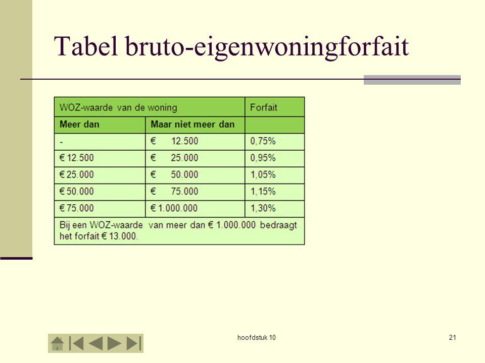 Tabel bruto-eigenwoningforfait