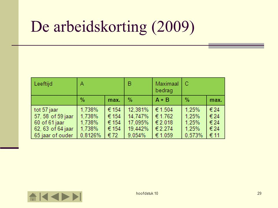 De arbeidskorting (2009) hoofdstuk 10