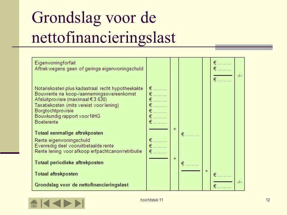 Grondslag voor de nettofinancieringslast