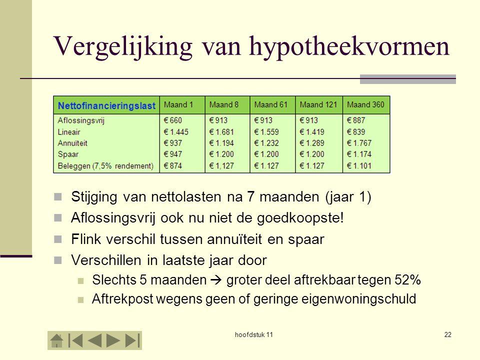 Vergelijking van hypotheekvormen