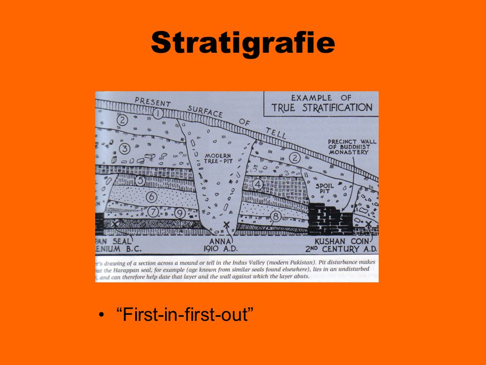 Stratigrafie First-in-first-out