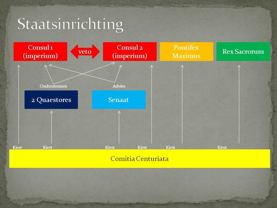Staatsinrichting Consul 1 (imperium) Consul 2 (imperium)