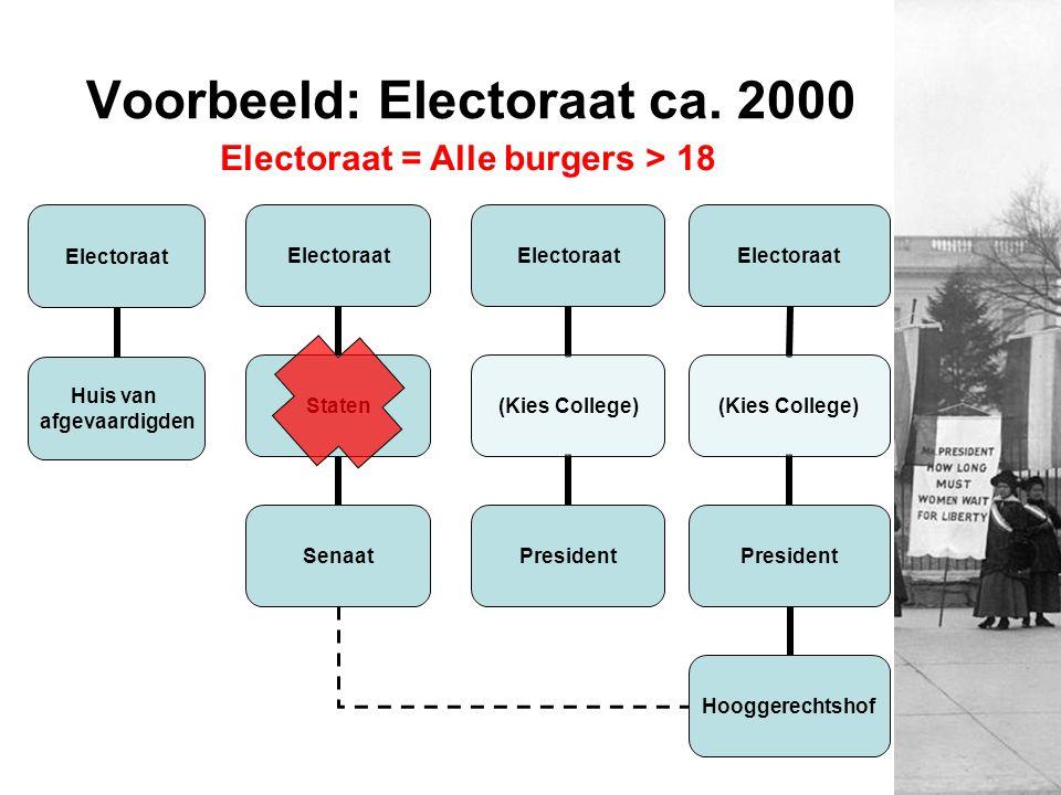 Voorbeeld: Electoraat ca. 2000