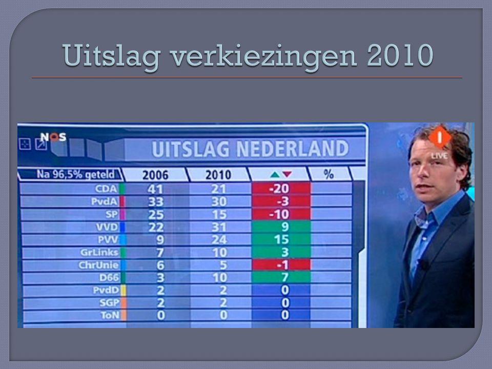 Uitslag verkiezingen 2010