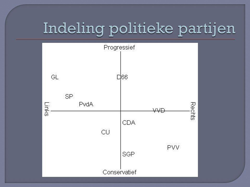 Indeling politieke partijen