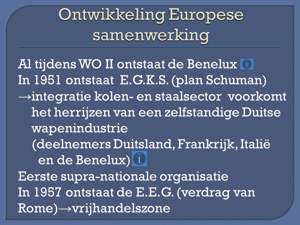 Ontwikkeling Europese samenwerking