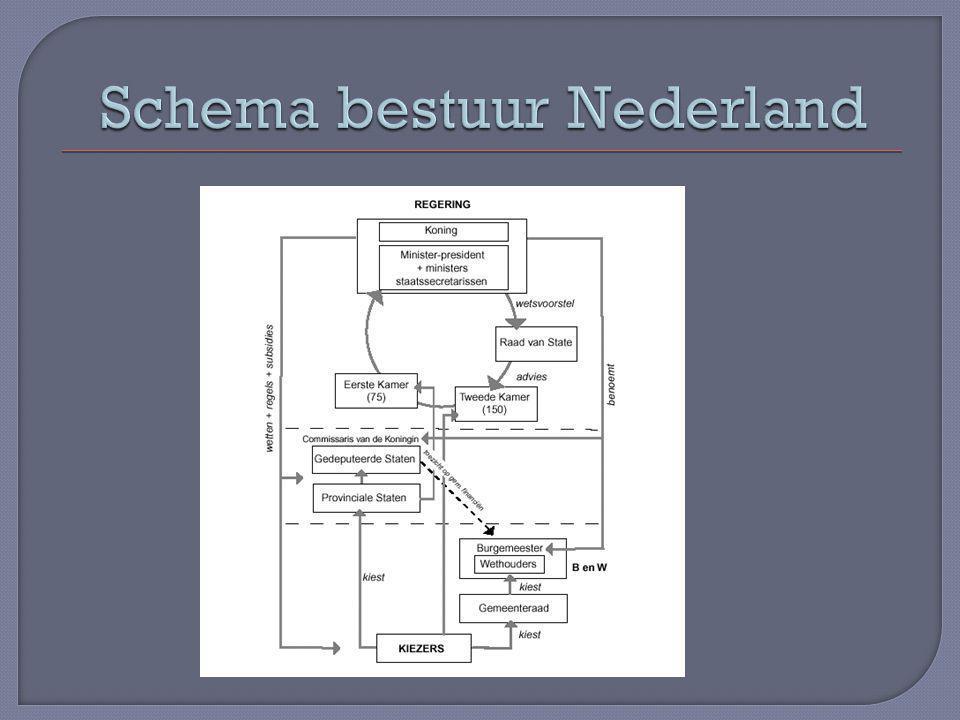 Schema bestuur Nederland