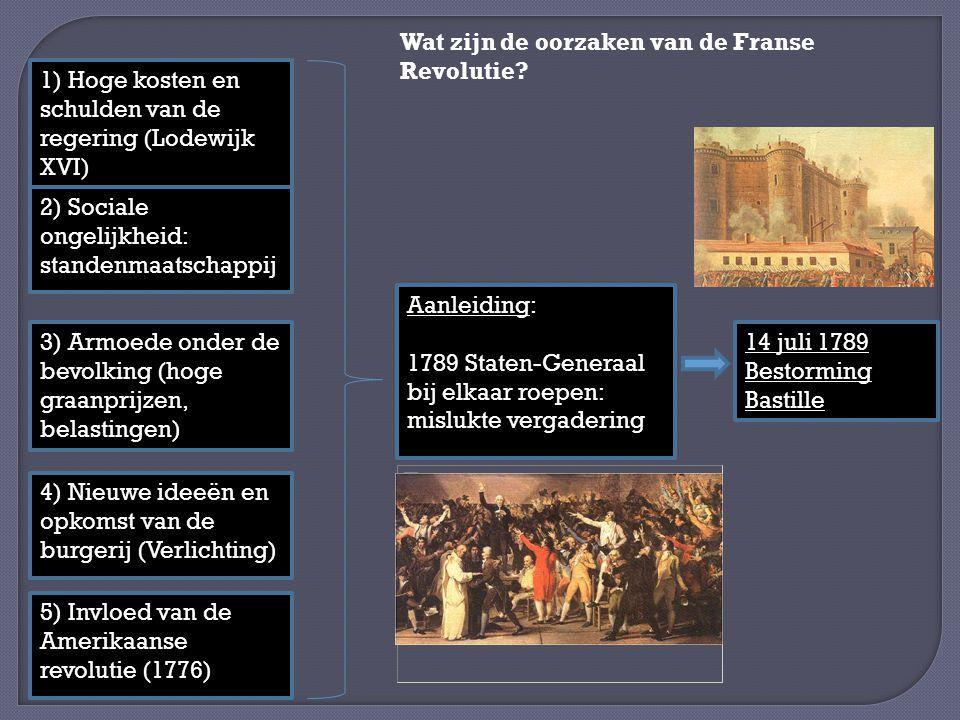 Wat zijn de oorzaken van de Franse Revolutie
