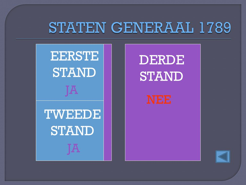 STATEN GENERAAL 1789 EERSTE STAND DERDE STAND JA NEE TWEEDE STAND JA