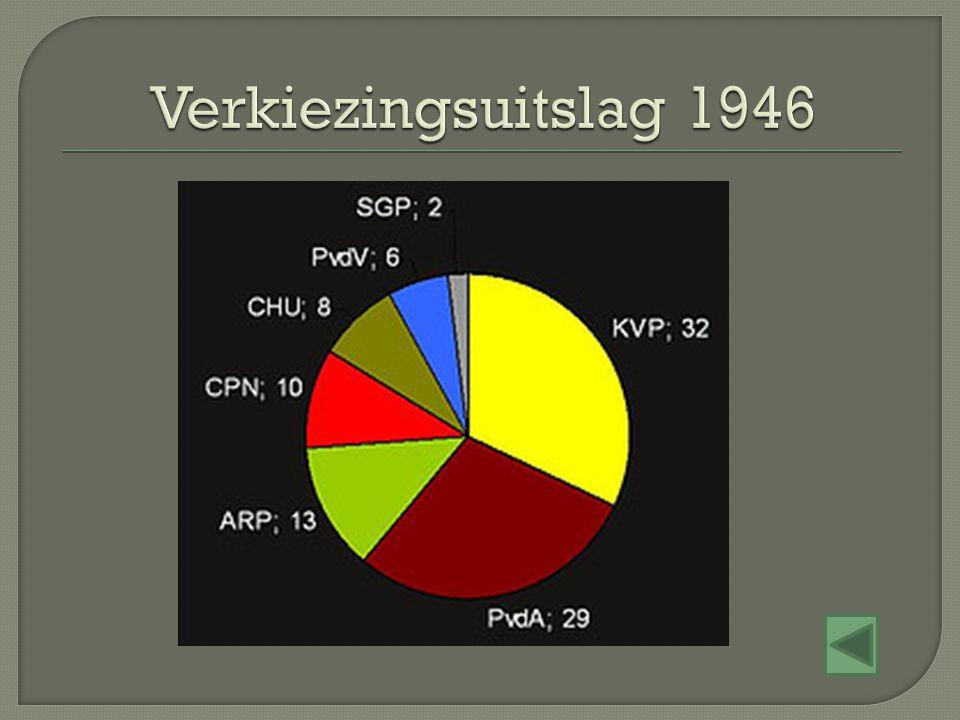 Verkiezingsuitslag 1946