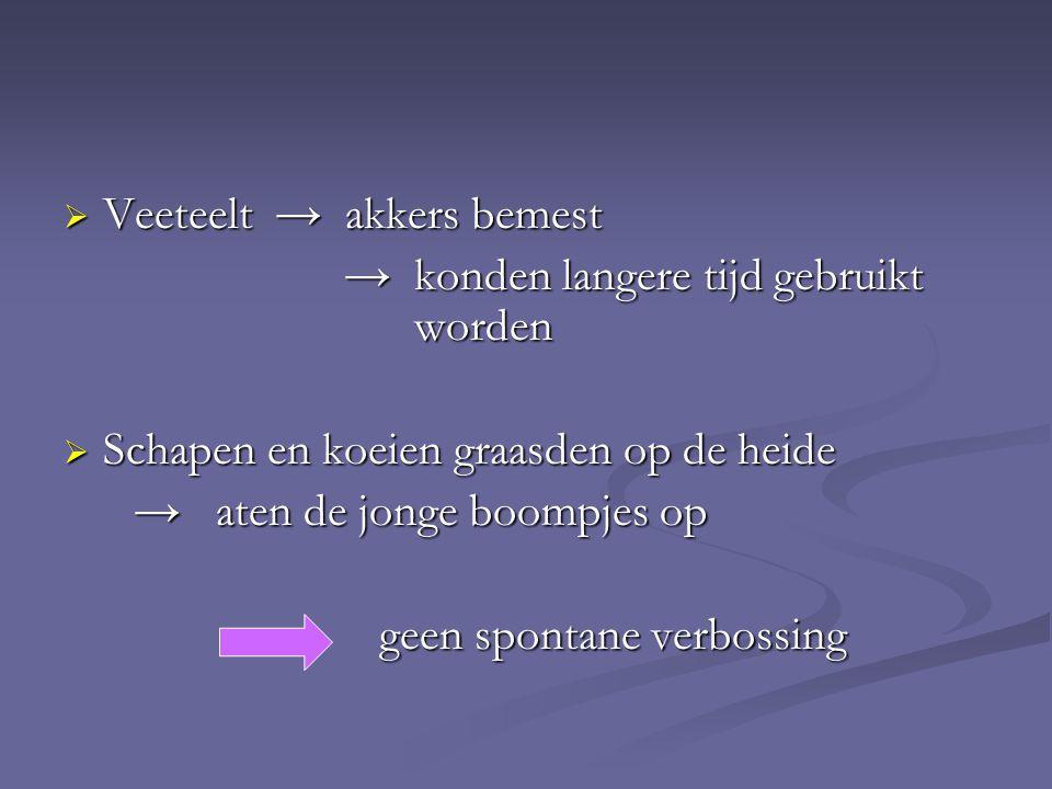 Veeteelt → akkers bemest