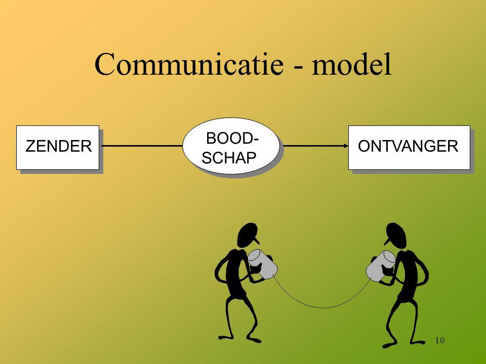 Communicatie - model BOOD- SCHAP ZENDER ONTVANGER