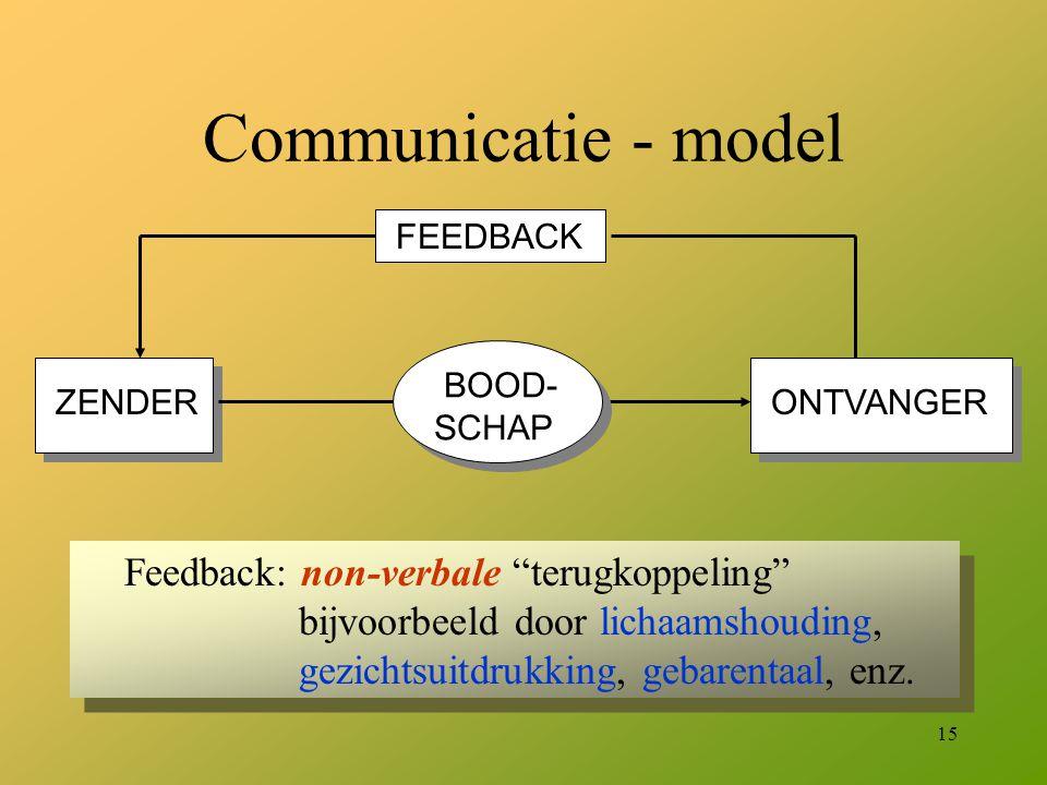 Communicatie - model FEEDBACK. ZENDER. ONTVANGER. BOOD- SCHAP.