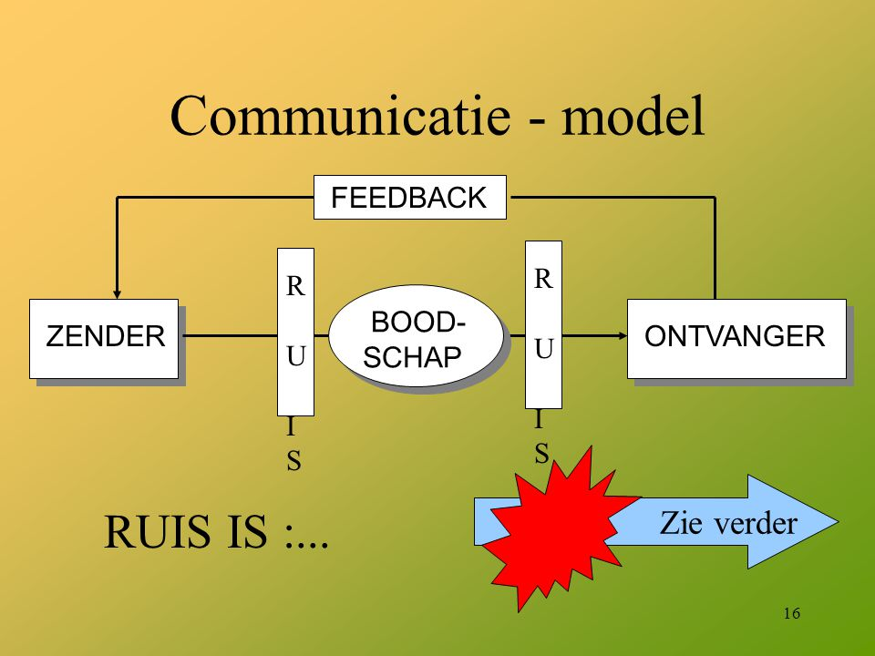Communicatie - model RUIS IS :... FEEDBACK ZENDER ONTVANGER