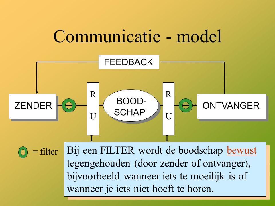 Communicatie - model FEEDBACK. R U I S. R U I S. ZENDER. ONTVANGER. BOOD- SCHAP.