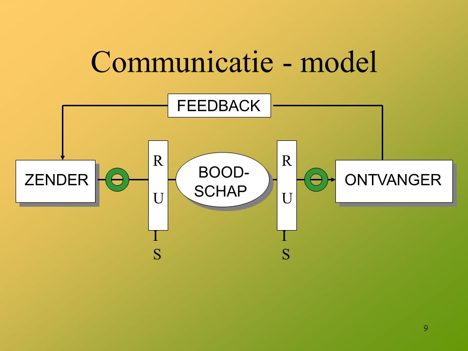 Communicatie - model FEEDBACK ZENDER ONTVANGER BOOD- SCHAP R U I S