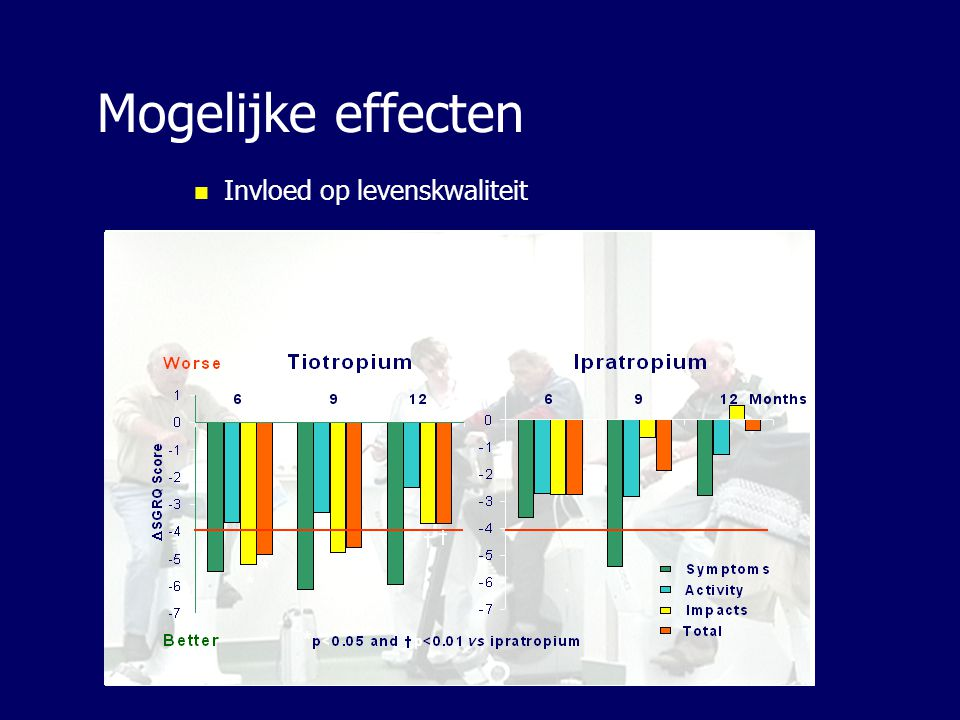 Mogelijke effecten Invloed op levenskwaliteit
