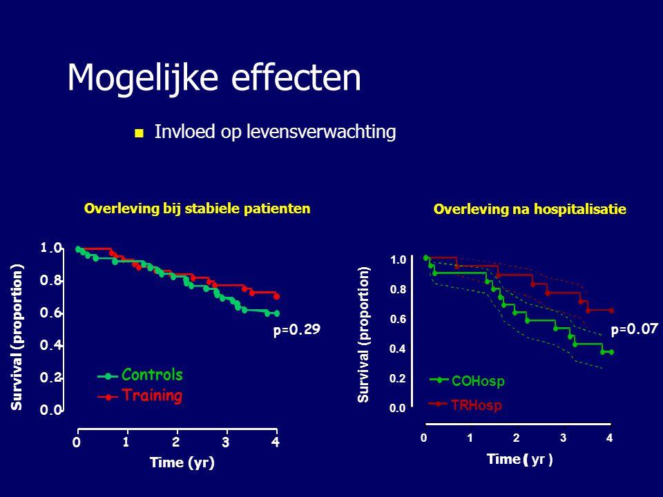 Mogelijke effecten Invloed op levensverwachting Controls Training