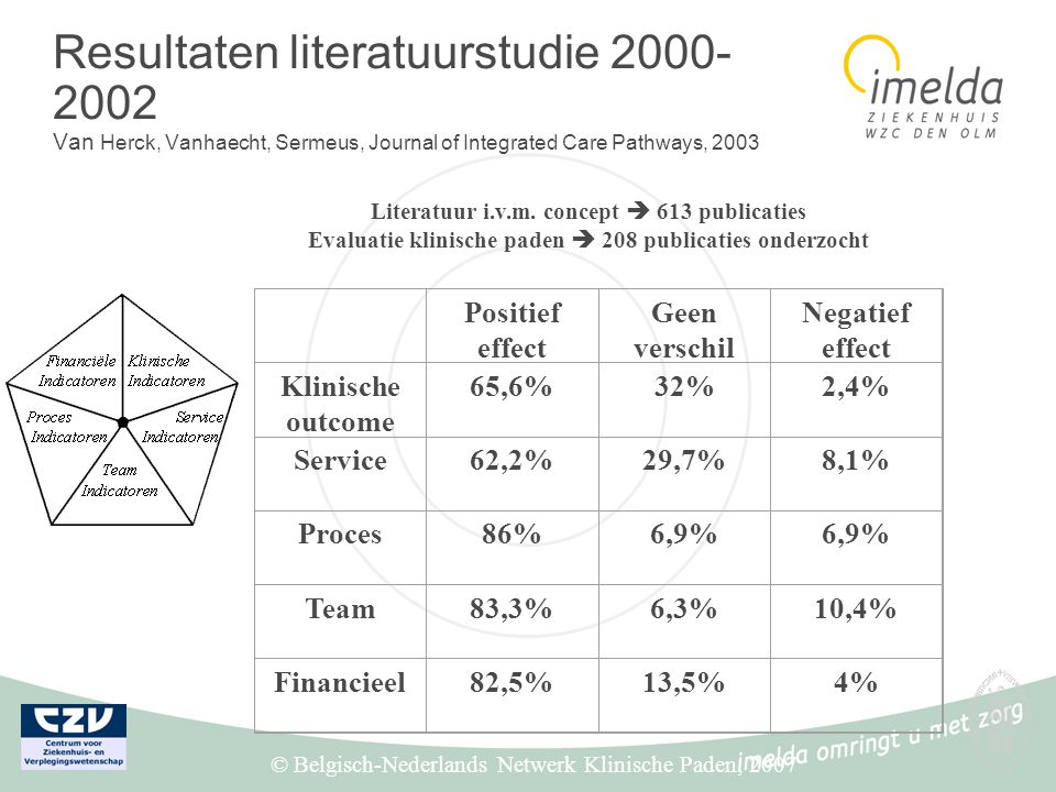 Resultaten literatuurstudie 2000-2002 Van Herck, Vanhaecht, Sermeus, Journal of Integrated Care Pathways, 2003