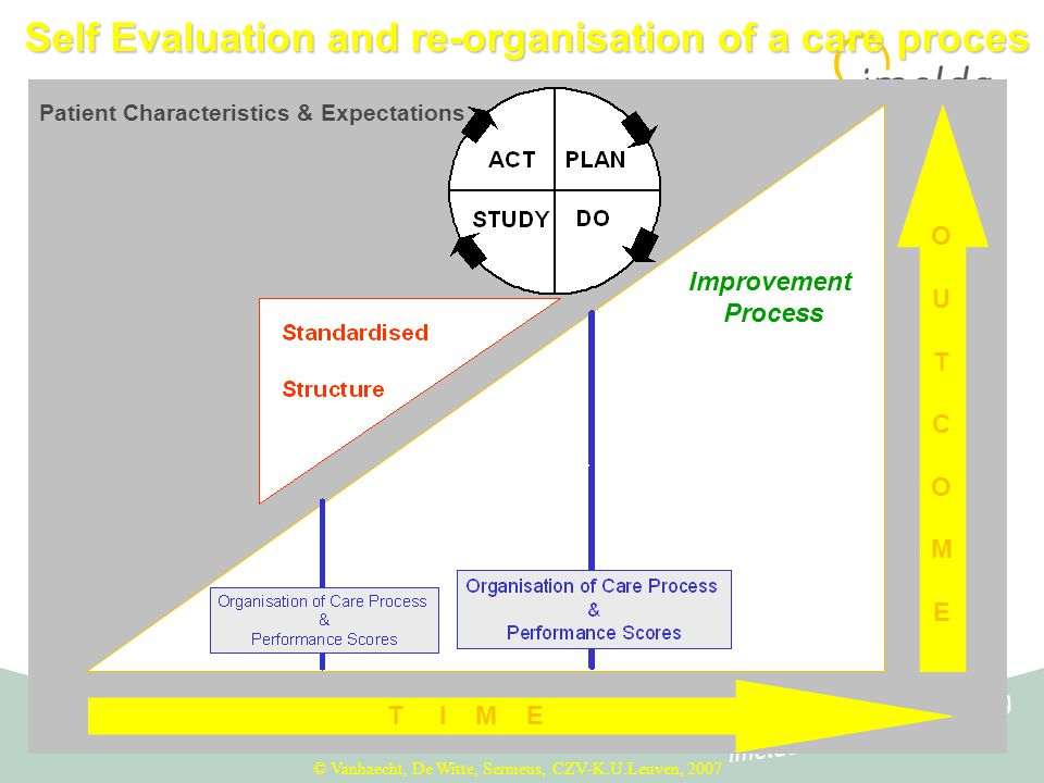 Self Evaluation and re-organisation of a care proces