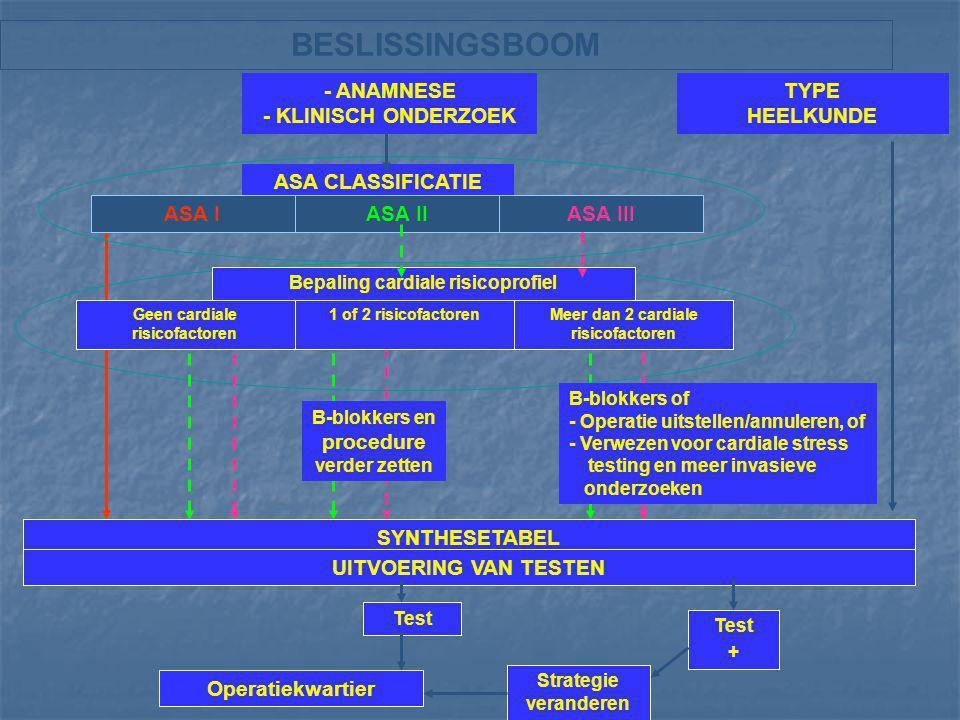 BESLISSINGSBOOM - ANAMNESE - KLINISCH ONDERZOEK ASA CLASSIFICATIE TYPE