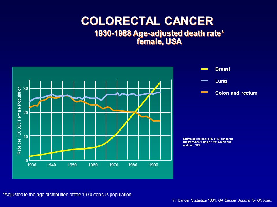 COLORECTAL CANCER 1930-1988 Age-adjusted death rate* female, USA