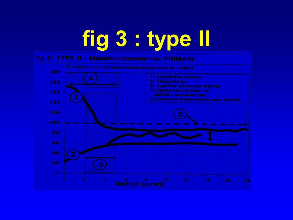 fig 3 : type II