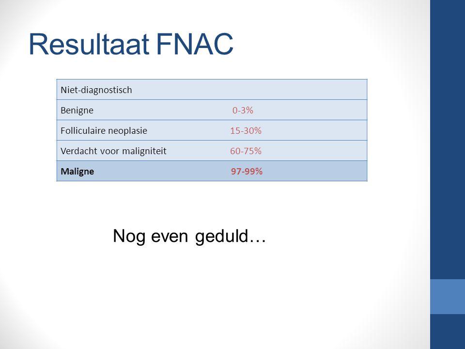 Resultaat FNAC Nog even geduld… Niet-diagnostisch Benigne 0-3%
