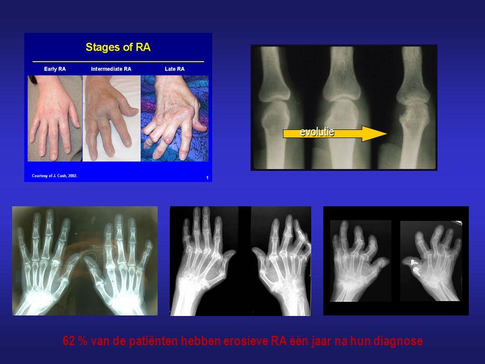 62 % van de patiënten hebben erosieve RA één jaar na hun diagnose