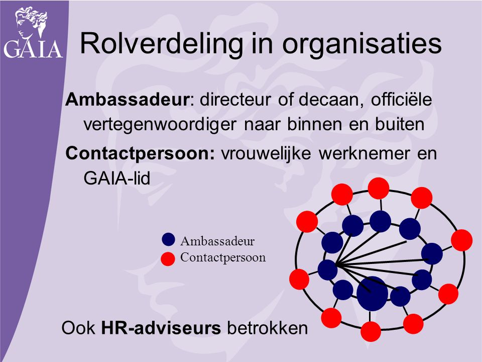 Rolverdeling in organisaties