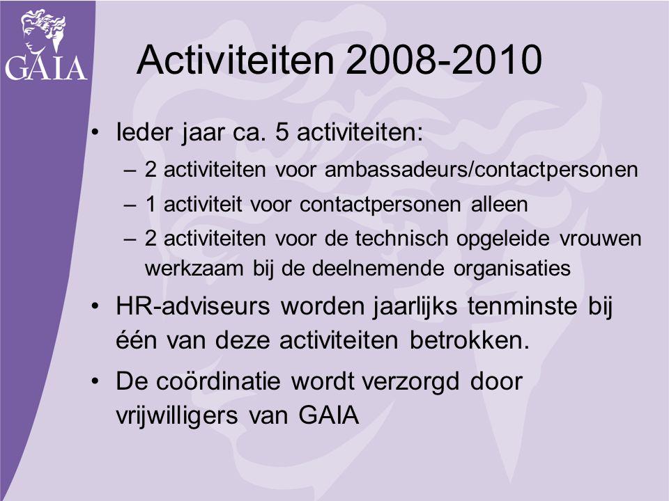 Activiteiten 2008-2010 Ieder jaar ca. 5 activiteiten: