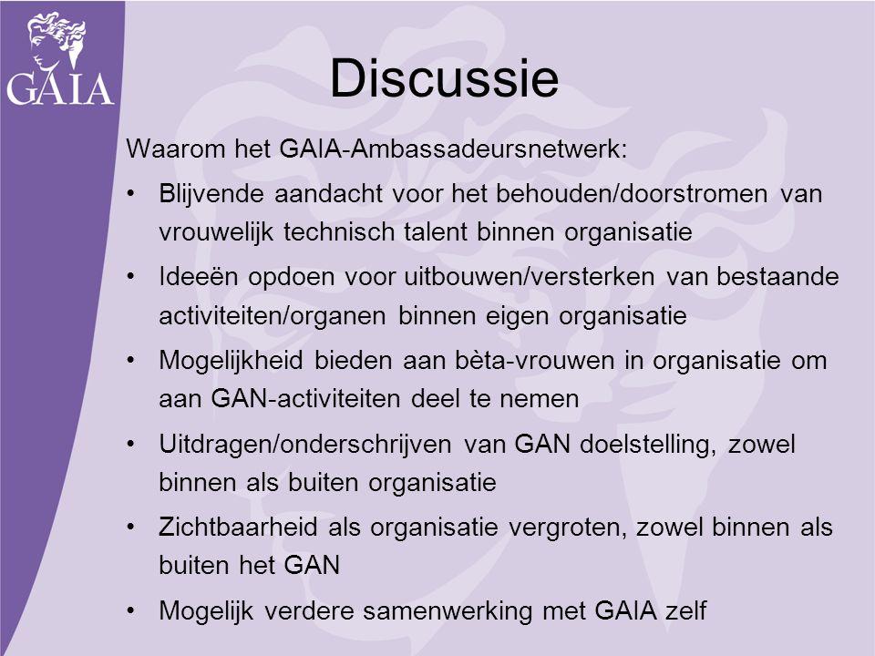 Discussie Waarom het GAIA-Ambassadeursnetwerk: