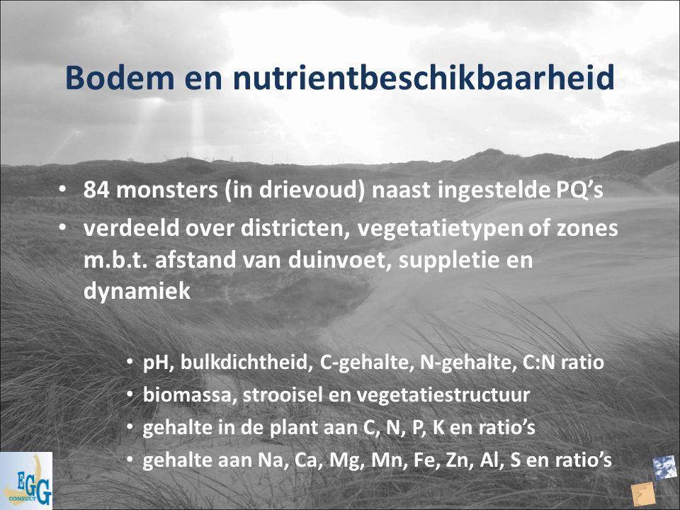 Bodem en nutrientbeschikbaarheid