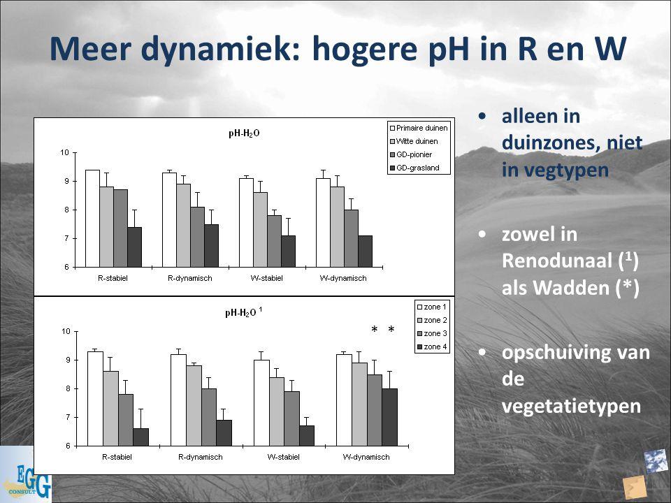 Meer dynamiek: hogere pH in R en W
