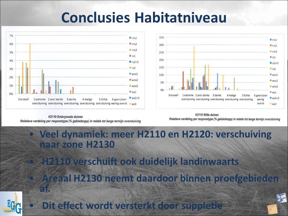 Conclusies Habitatniveau
