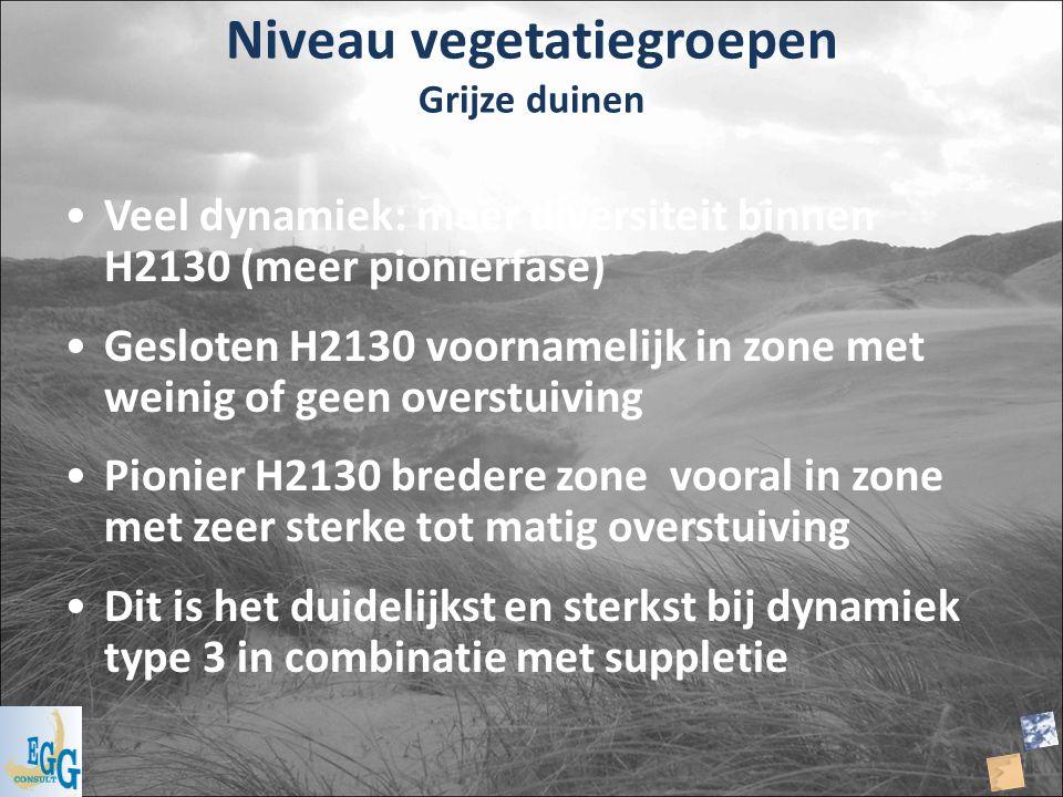Niveau vegetatiegroepen Grijze duinen