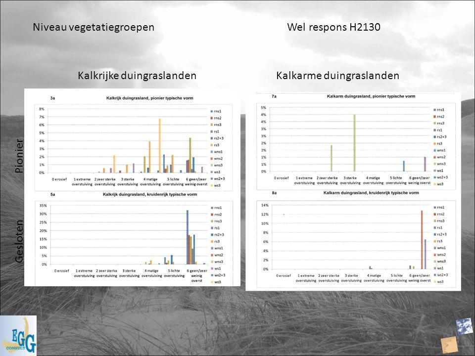 Niveau vegetatiegroepen Wel respons H2130