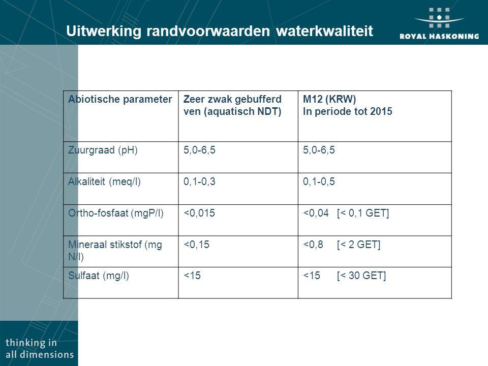 Uitwerking randvoorwaarden waterkwaliteit