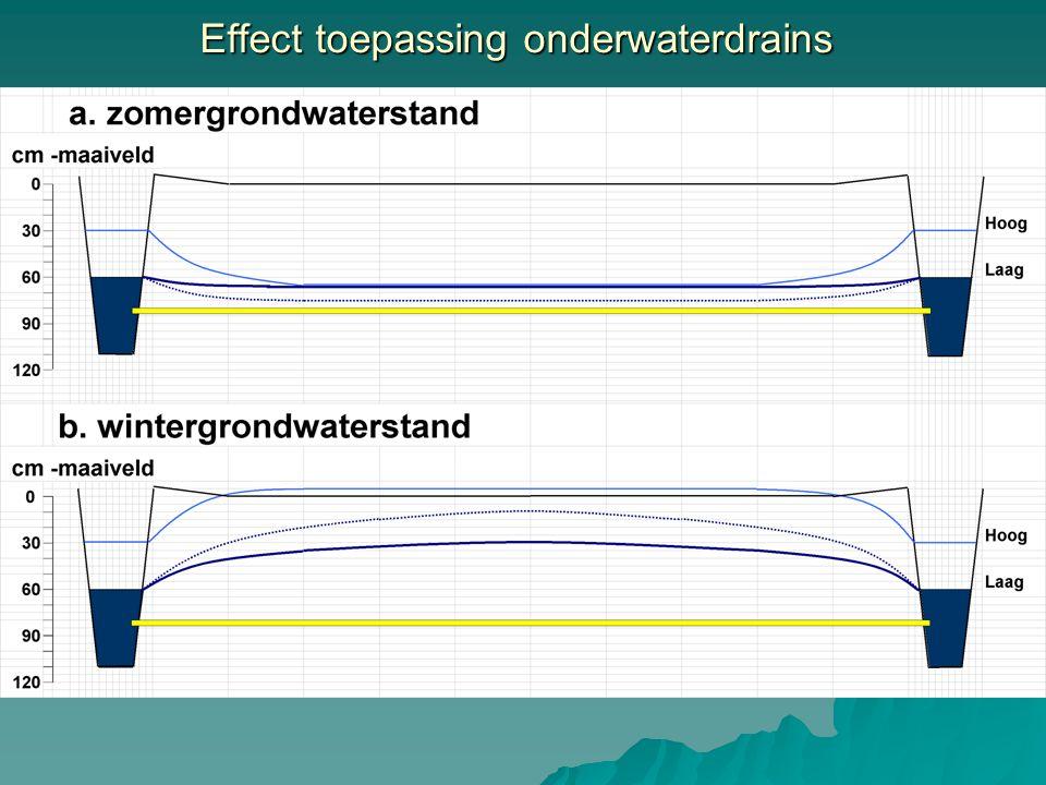 Effect toepassing onderwaterdrains