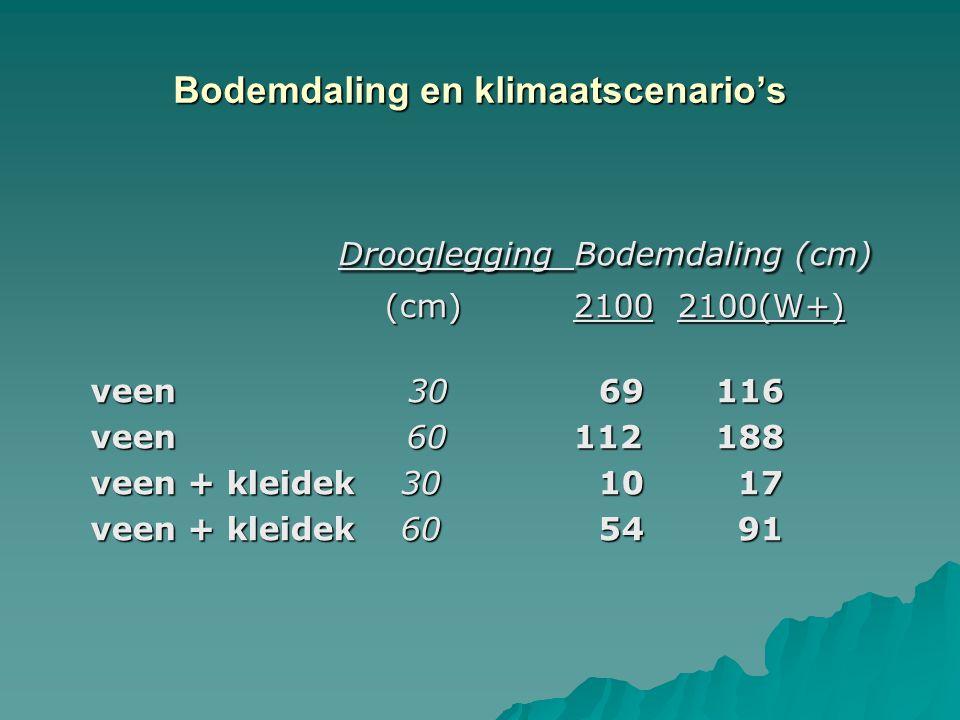 Bodemdaling en klimaatscenario's