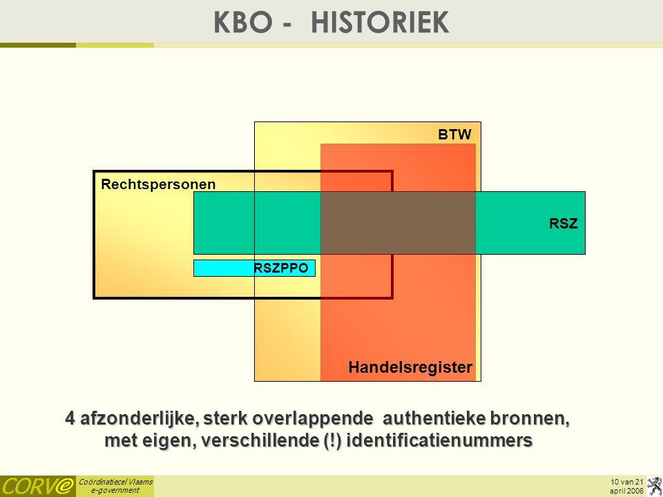 KBO - HISTORIEK BTW. Rechtspersonen. RSZ. RSZPPO. Handelsregister.
