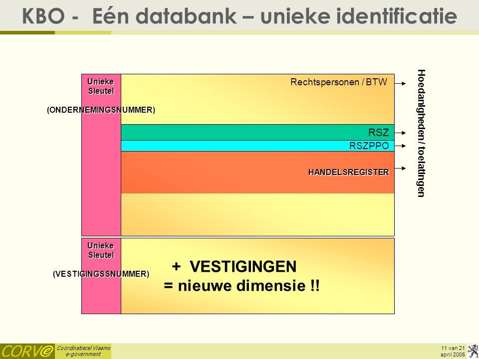 KBO - Eén databank – unieke identificatie
