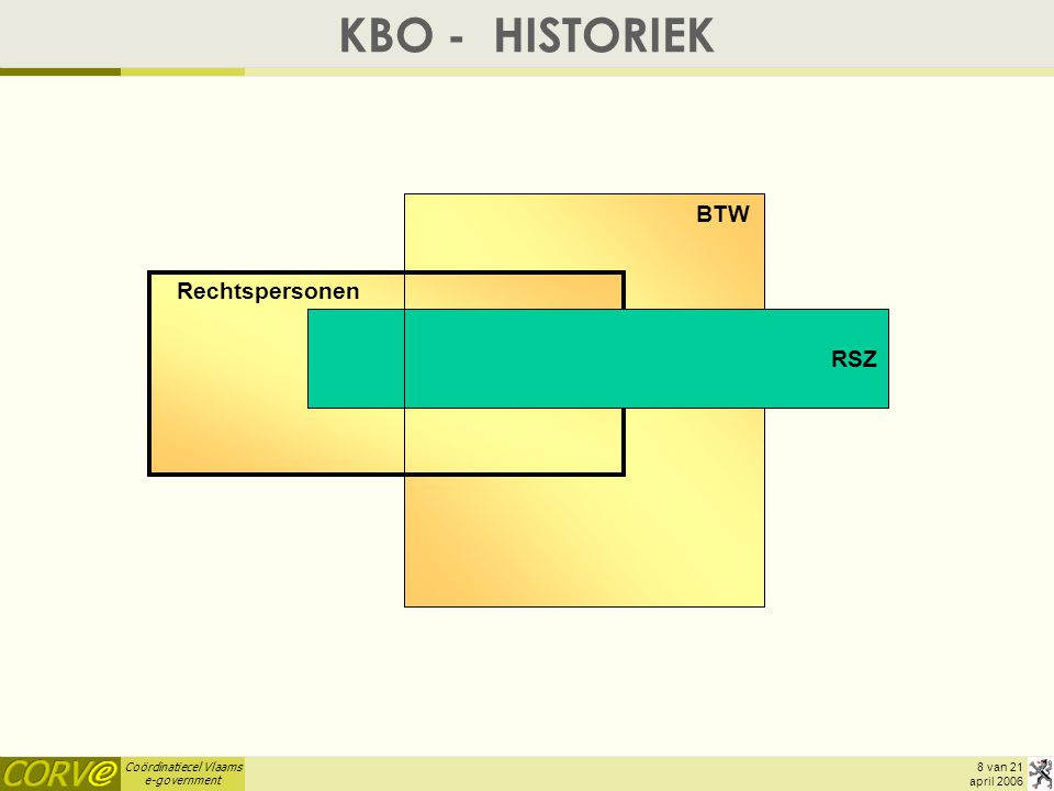 KBO - HISTORIEK BTW Rechtspersonen RSZ april 2006