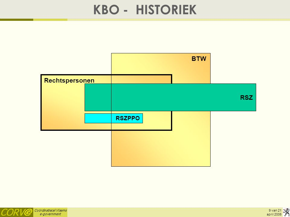 KBO - HISTORIEK BTW Rechtspersonen RSZ RSZPPO april 2006