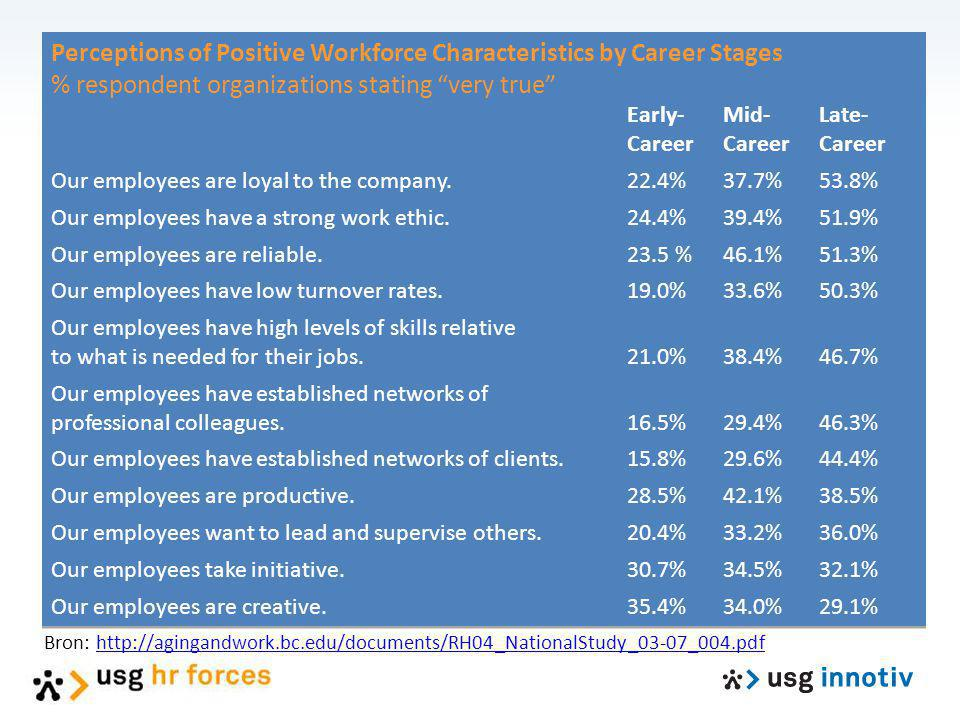 Perceptions of Positive Workforce Characteristics by Career Stages