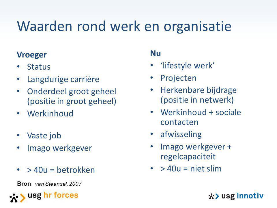 Waarden rond werk en organisatie
