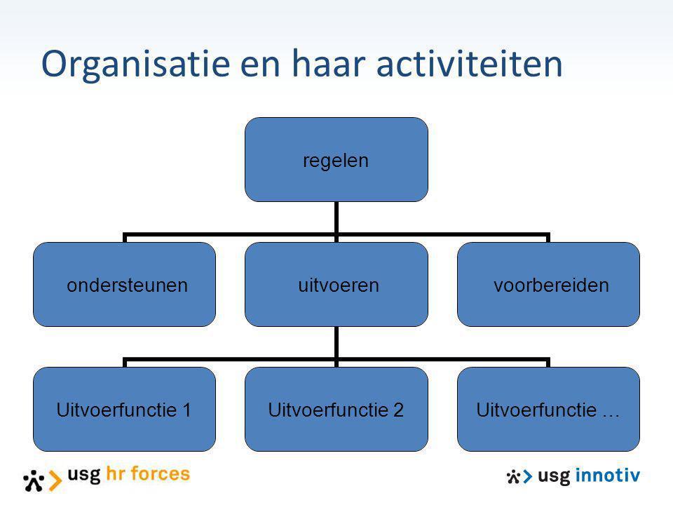Organisatie en haar activiteiten