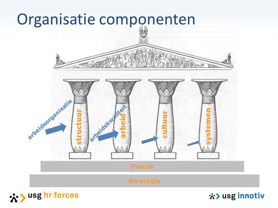 Organisatie componenten